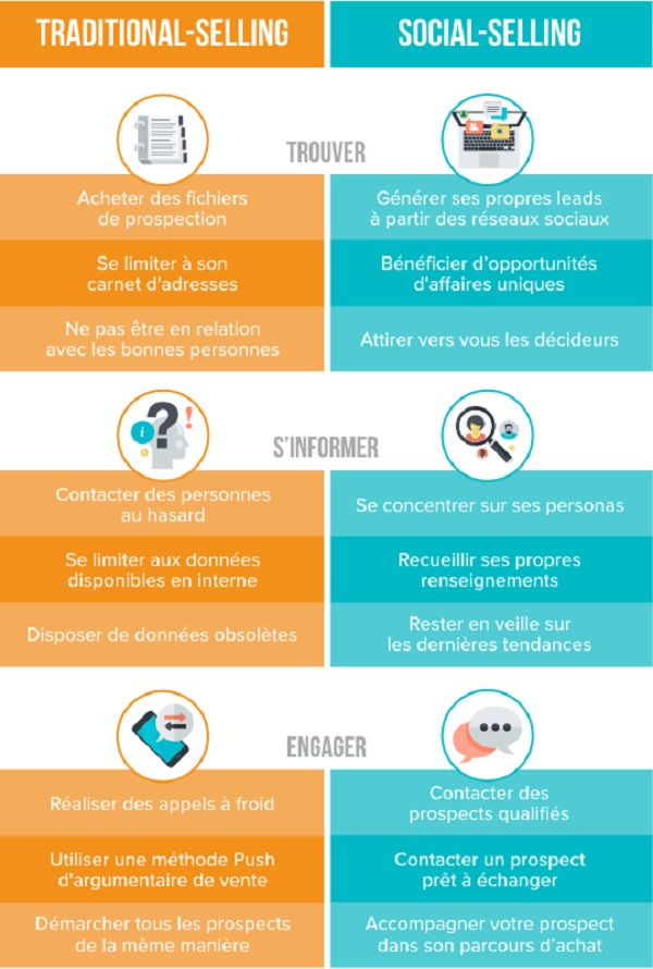 quest-ce-que-le-social-selling-keenlab-fr