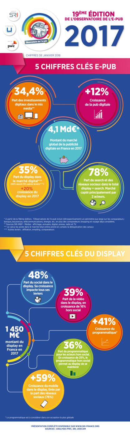 Tout ce que vous devez savoir à propos de la publicité digitale en 2018 Infographie